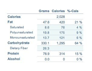 analisi dieta tradizonale