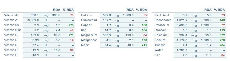 analisi dieta tradizionale