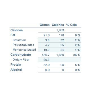 analisi nutrizionale di un menù crudista