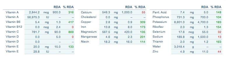 calorie di una dieta crudista